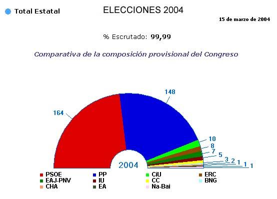 Web oficial ayuntamiento de villablino for Elecciones ministerio del interior resultados